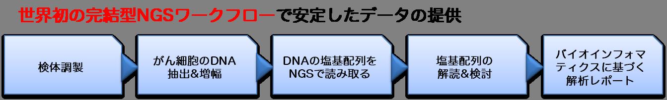 世界初の完結型NGSワークフローで安定したデータの提供