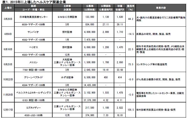 表1.2015年に上場したヘルスケア関連企業